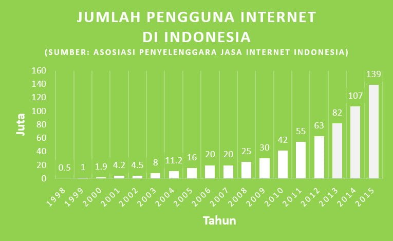 Pengguna Internet Indonesia 2012 - 2015